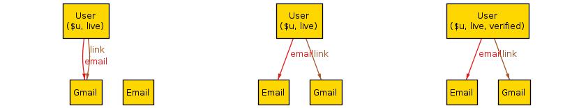 Contre exemple à la spécification: l'utilisateur passe d'un email en gmail à un email autorisé pour se vérifier au service