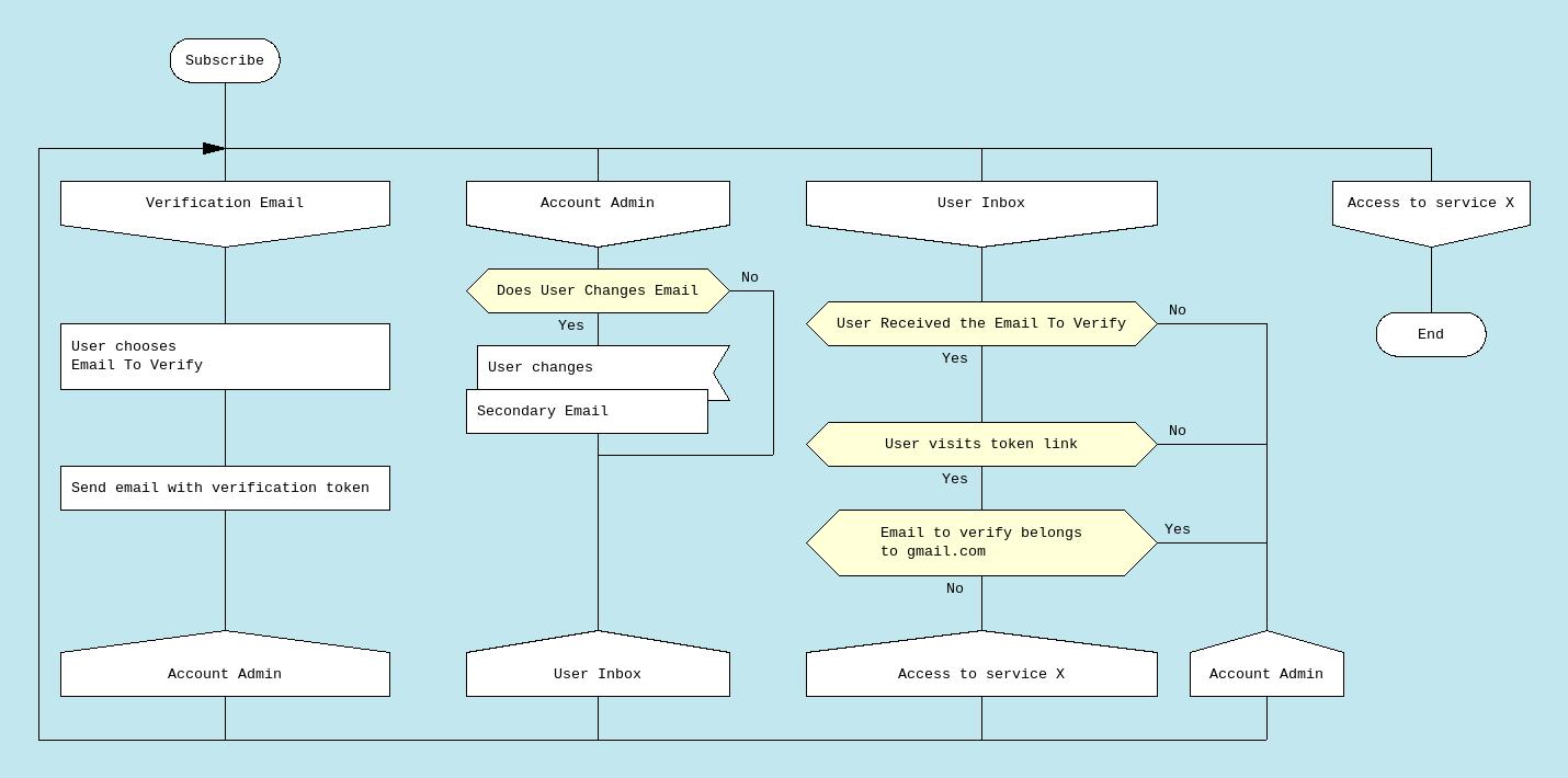 diagramme DRAKON de la spécification précédemment présentée