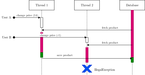 sequence diagram of multiple user changing the price at the same time